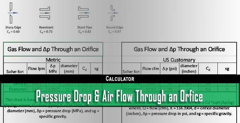 Pressure Drop and Air Flow Through an Orifice | Dan Helgerson